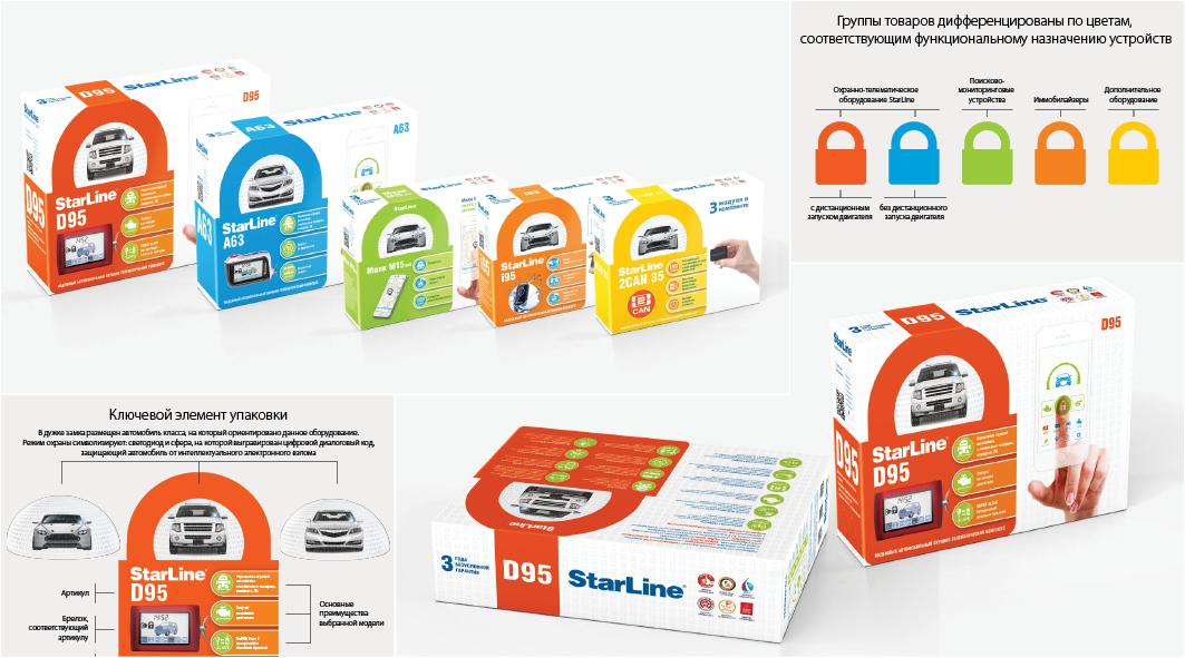 </small>Лада Тазетдинова</small><br><big>| Упаковка StarLine |</big>